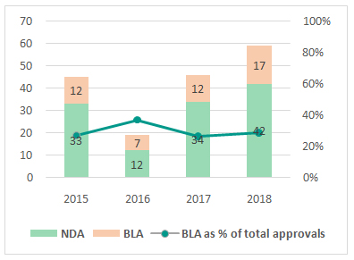 BLAs & NDAs - Composition of FDA Approvals