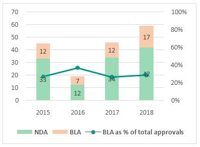 BLAs & NDAs - Composition of FDA Approvals