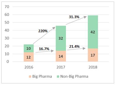 Big Pharma vs Non-Big Pharma Innovators