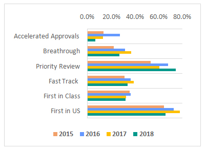 Composition of FDA Approvals by Expedited Approval Designations
