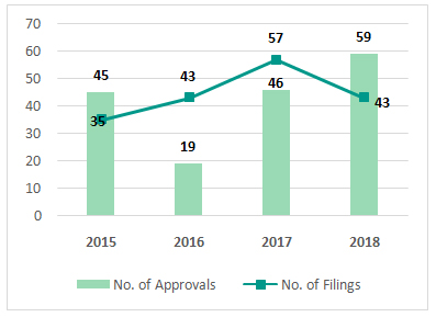 No. of new drug approvals by year (FDA)