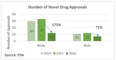 noval-drug-approvals