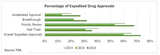 percentage-of-expedited