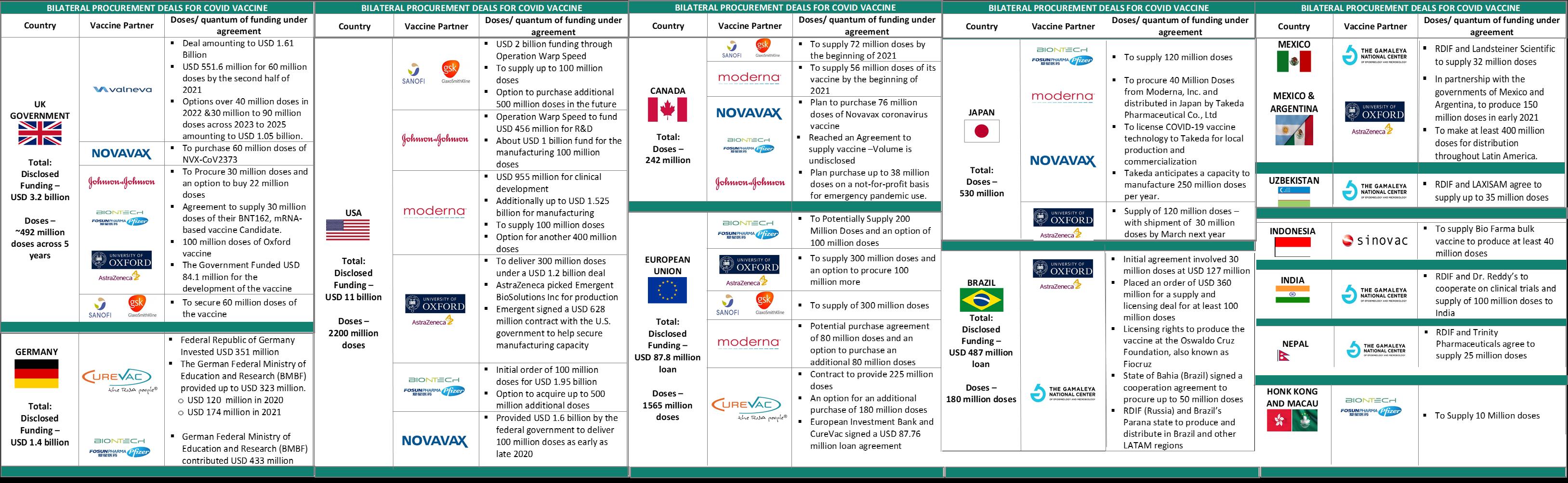 Bilateral deals table