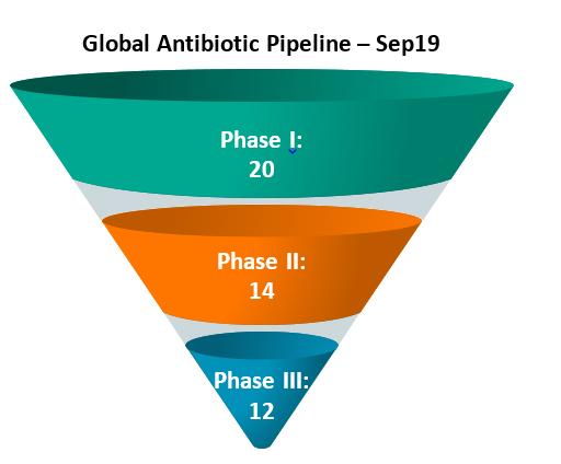 Global Antibiotic Pipeline – Sep19