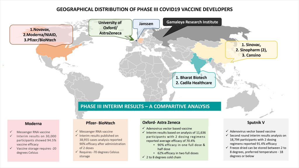Phase III pipeline of COVID19 vaccines with summary of interim results