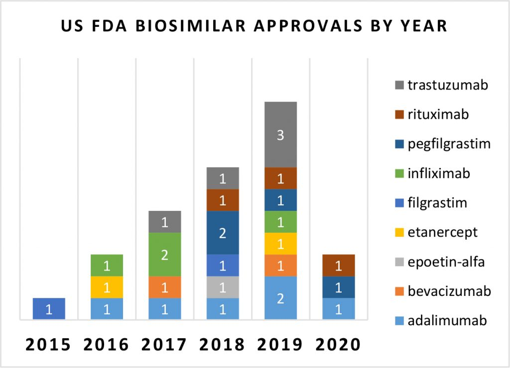 US FDA lay flat at 3 for 2020 vs 10 for 2019