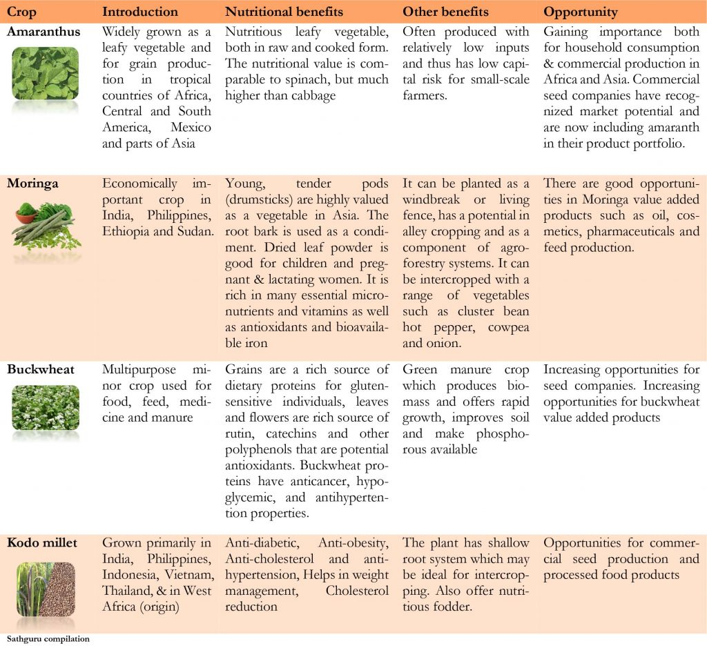 Underutilized crops for improving nutritional security -table