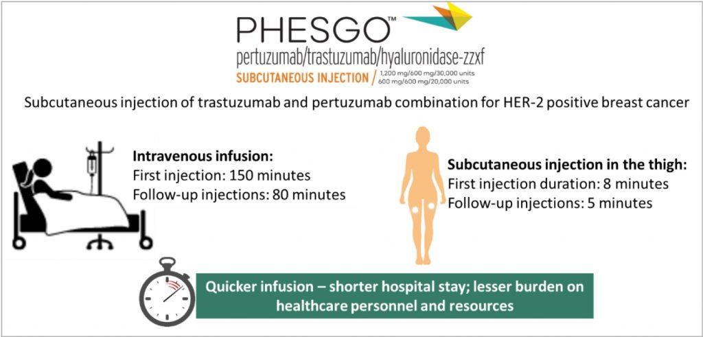 subcutaneous pertuzumab, trastuzumab combination for breast cancer