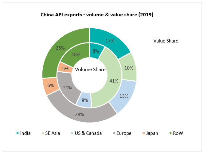 China API exports - volume & value share (2019)