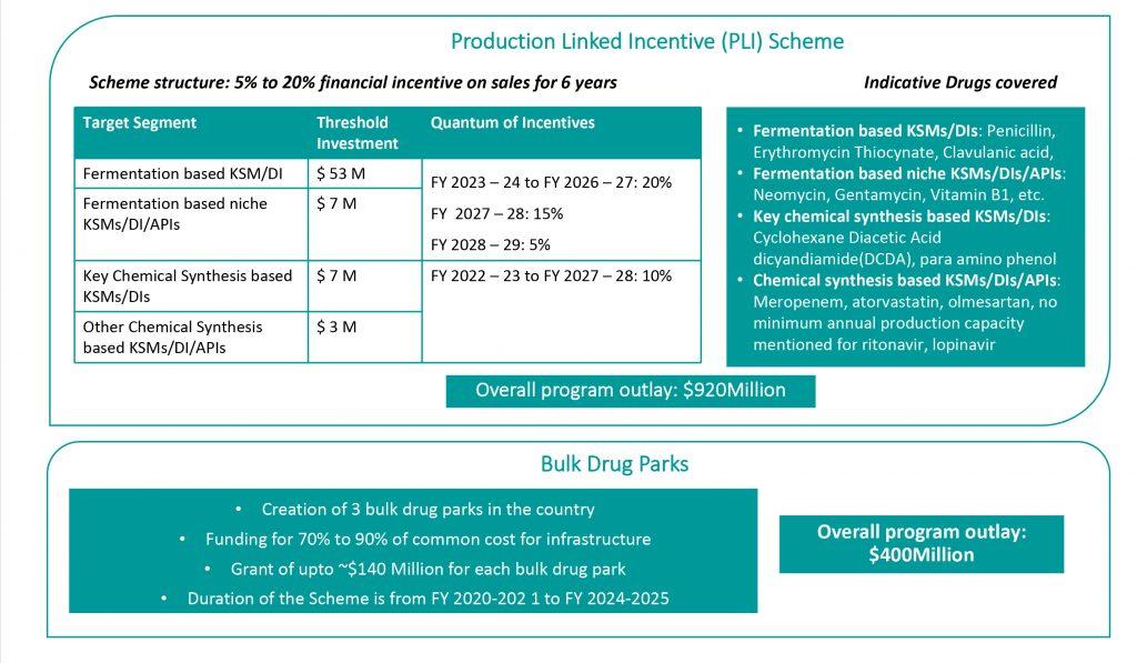 Production Linked Incentive (PLI) Scheme