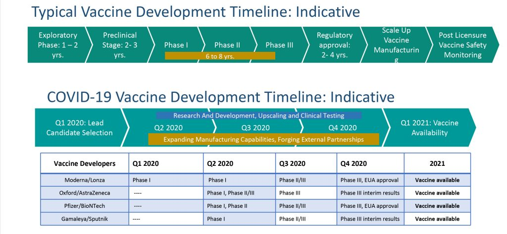 Typical Vaccine Development Timeline-Indicative