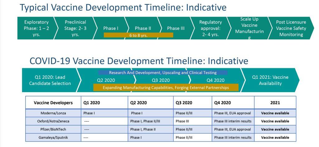 Typical Vaccine Development Timeline-Indicative