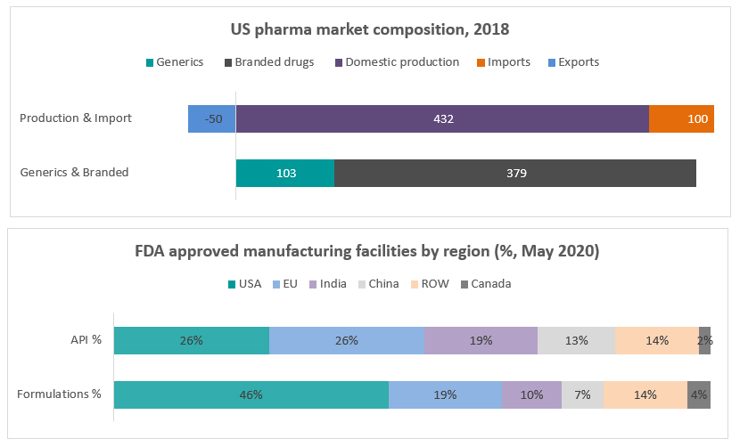 US pharma market composition, 2018