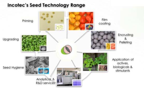 incotec-seed-technology-range