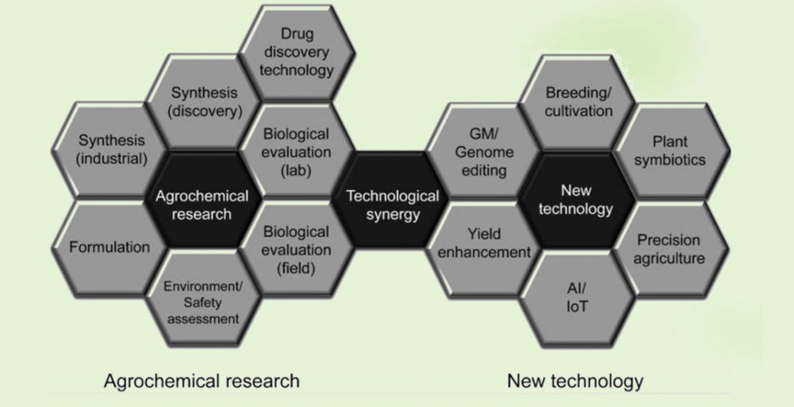 Role of CRAMS in Evolving Agrochemical Industry