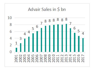 Advair-Sales