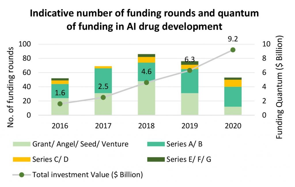 Indicative number of funding rounds and quantum of funding in AI drug development