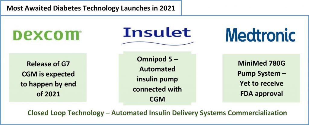 Most Awaited Diabetes Technology Launches in 2021