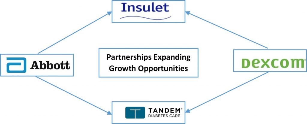 Dexcom too forged partnerships with both Insulet and Tandem to gain from momentum for integrated products.