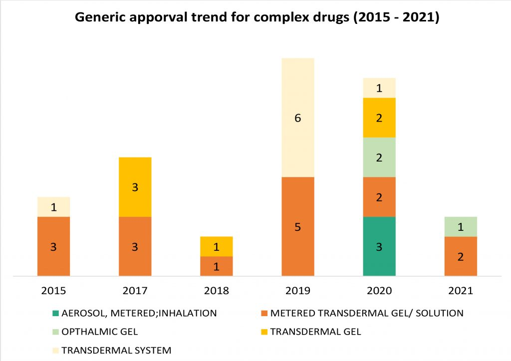 Generic apporval trend for complex drugs (2015 - 2021)