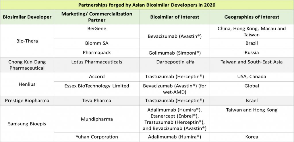 parneerships-forged-by-asian-biosimilar