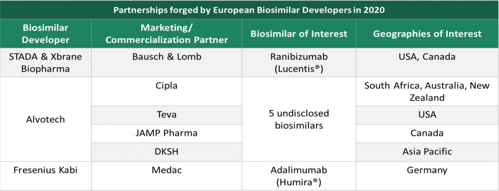 partnerships-forged-by-europen-biosimilar