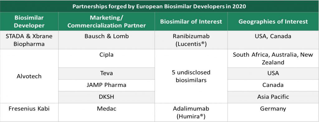 partnerships-forged-by-europen-biosimilar