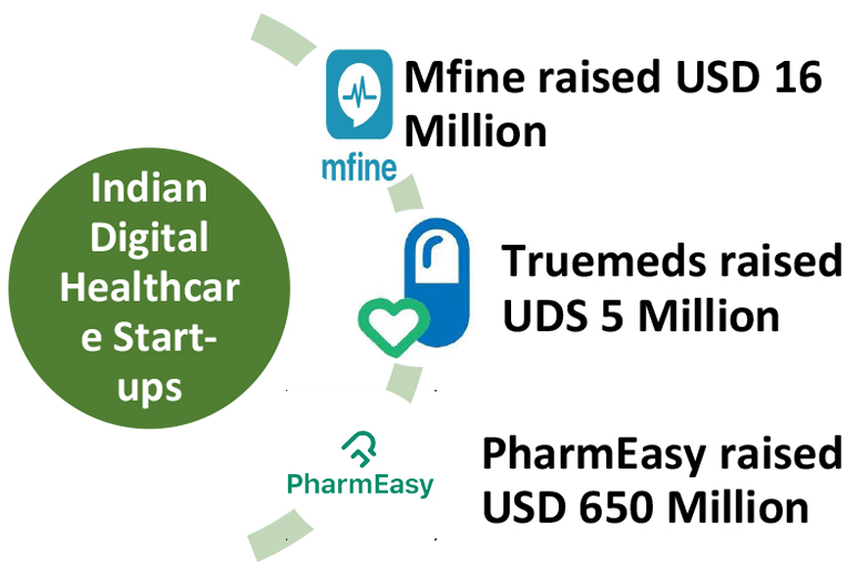 Indian-digital-health