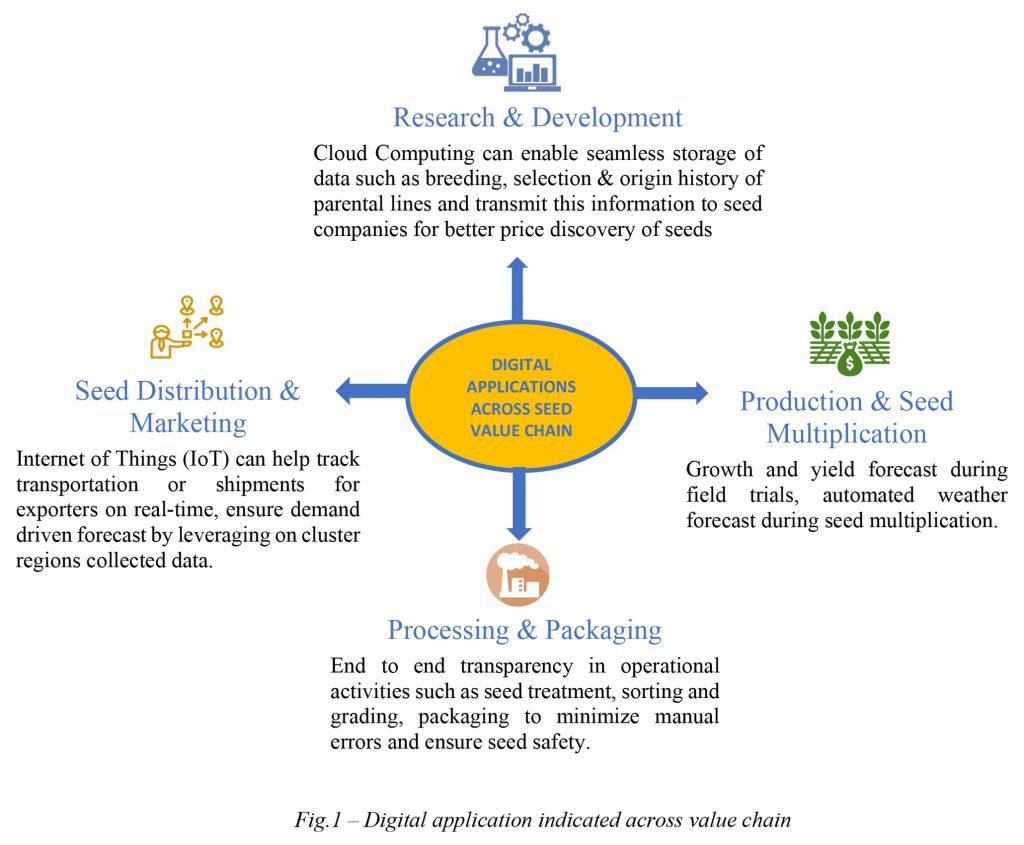 Digital application indicated across value chain