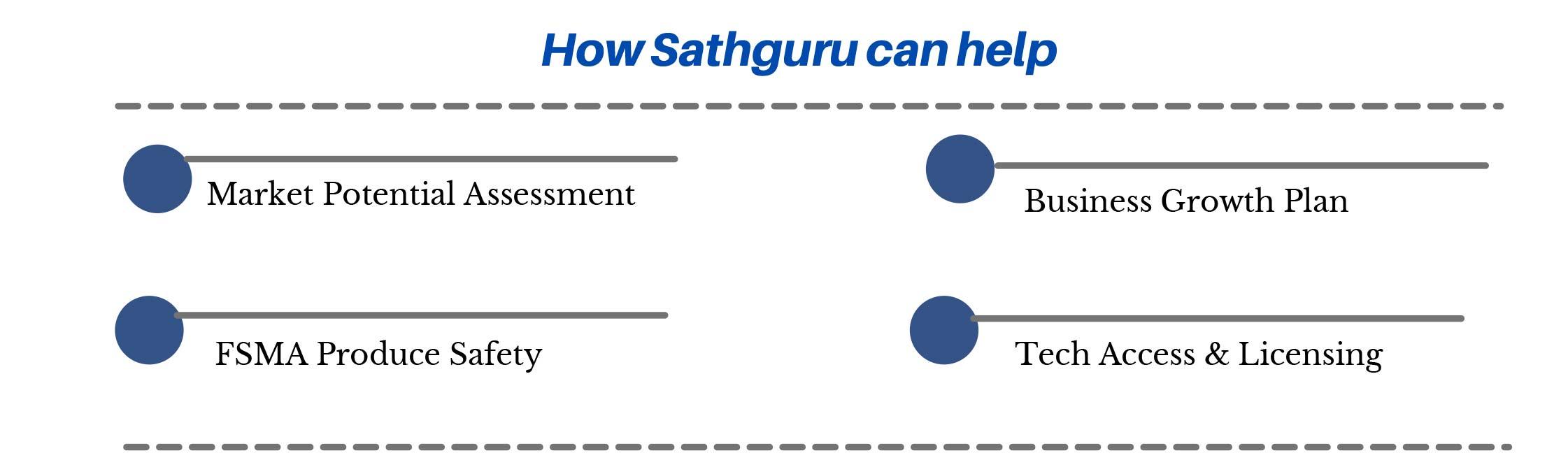 food-processing-sathguru-helps