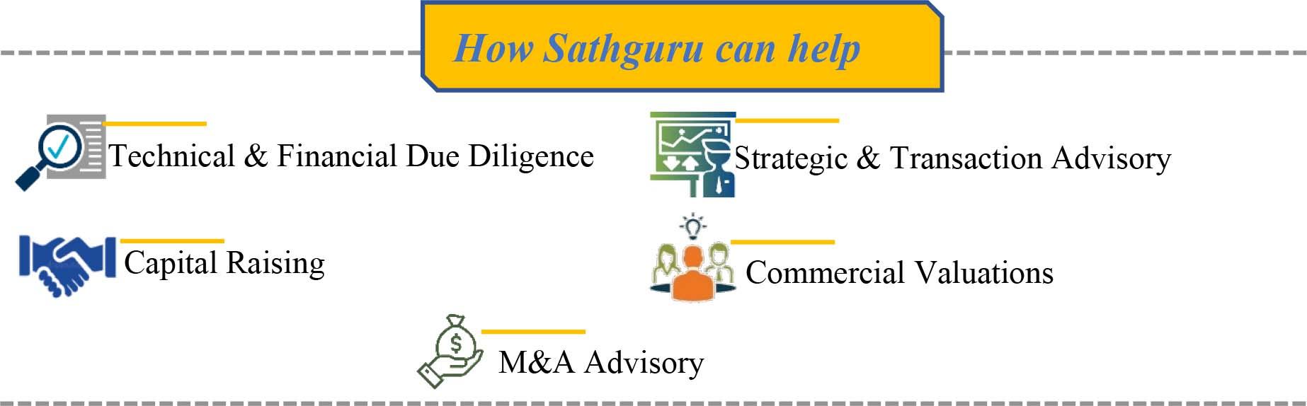 How Sathguru can help