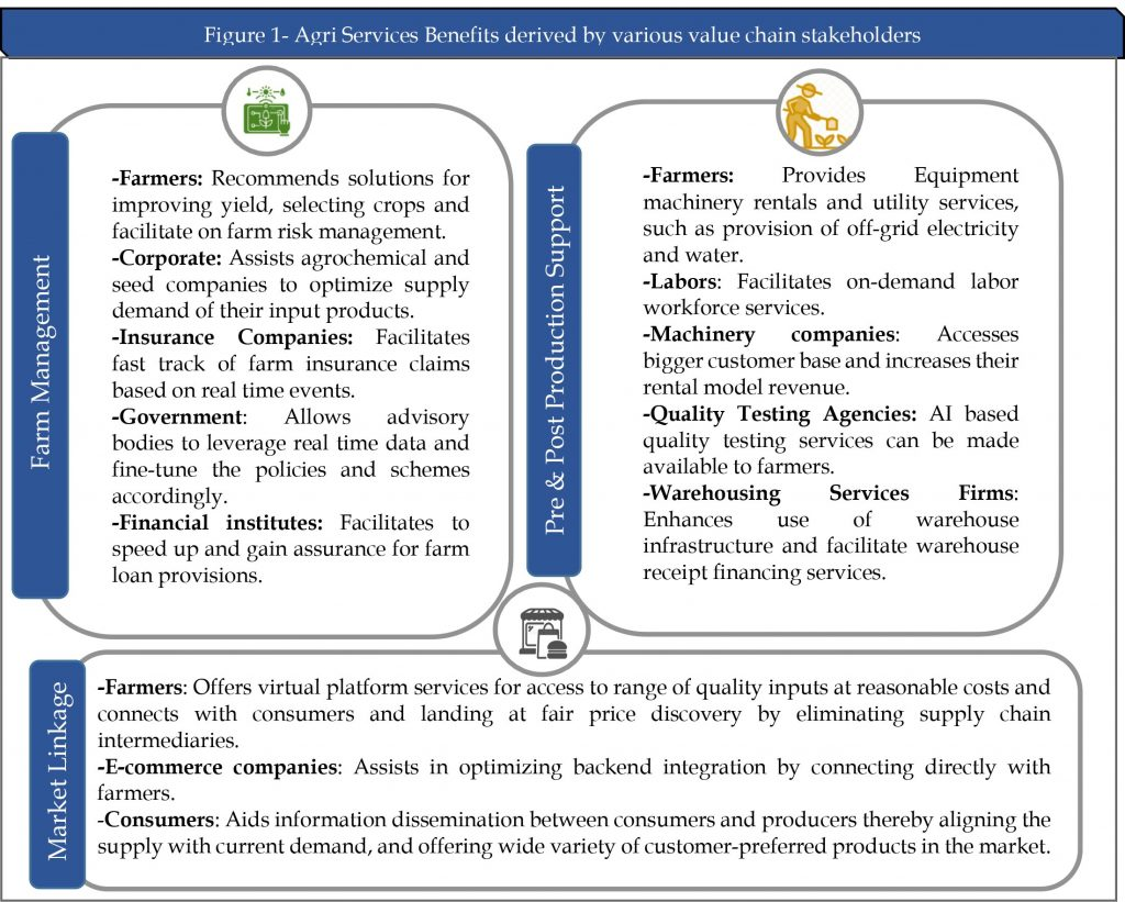 Agri Services Benefits derived by various value chain stakeholders