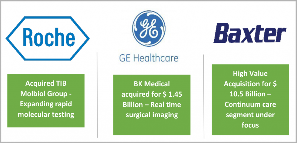 medical devices company forging acquisition